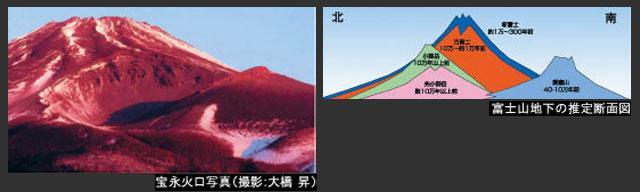 開催内容「富士山展宝永噴火300...